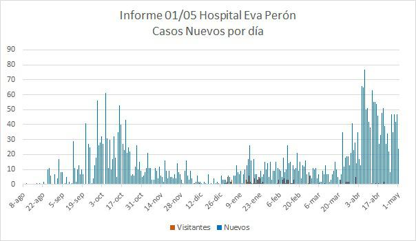 HOSPITAL EVA PERÓN. INFORME COVID SEMANA EPIDEMIOLÓGICA 17 (25/4 al 1/5/21