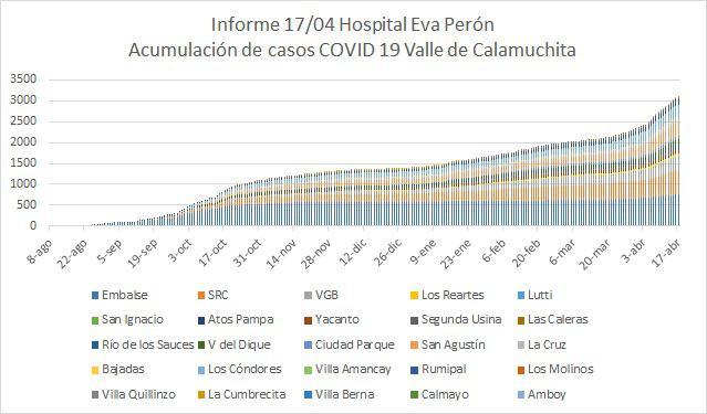 Informe Hospital Eva Peron 02
